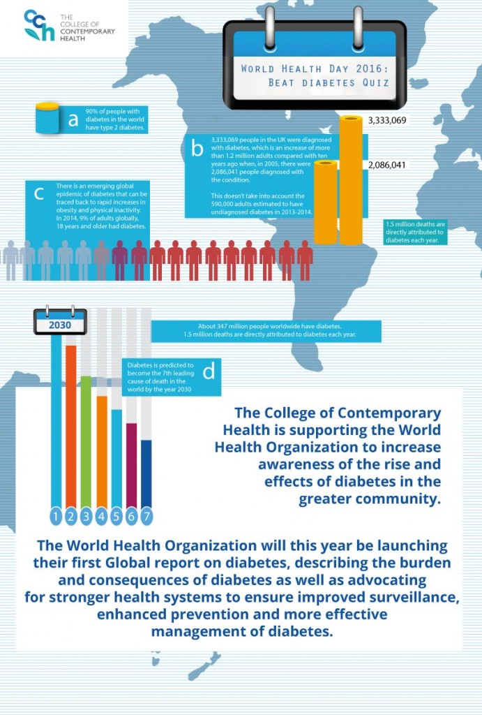 WHO World Health Day CCH Infographic Beat Diabetes