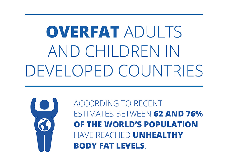 Overfat adults and children in developed countries